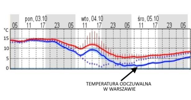Wykres temperatury (dane ICM UW) tvnmeteo.pl