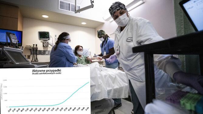 Koronawirus na świecie. Niemal 80 tysięcy nowych przypadków zakażenia ostatniej doby