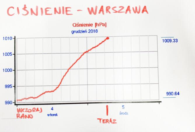 Wzrost ciśnienia w Warszawie